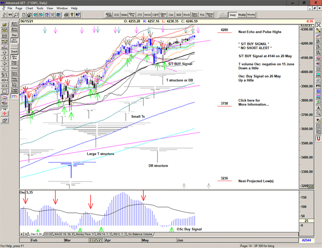 Chart of S&P 500 for 16 June 2021