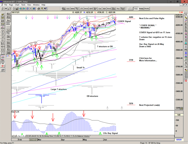 Chart of S&P 500 for 18 June 2021