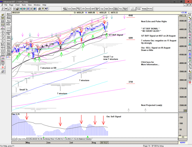 Chart of S&P 500 for 24 August 2021