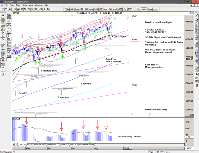 Chart of S&P 500 for 25 August 2021