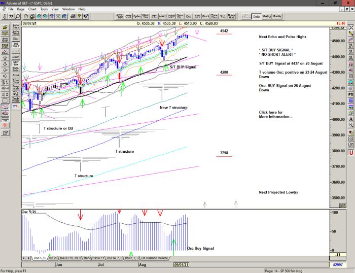 Chart of S&P 500 for 08 September 2021