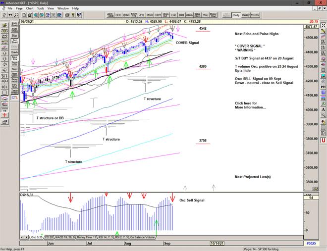 Chart of S&P 500 for 10 September 2021