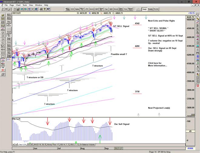 Chart of S&P 500 for 14 September 2021