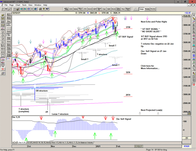 Chart of S&P 500 for 03 February 2021