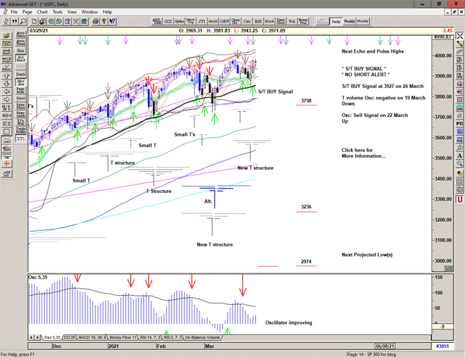 Chart of S&P 500 for 30 March 2021