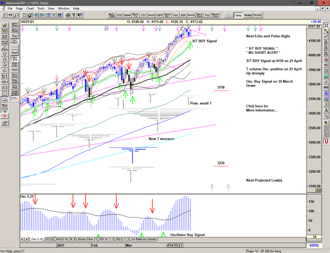 Chart of S&P 500 for 22 April 2021