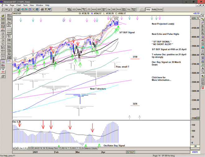 Chart of S&P 500 for 26 April 2021