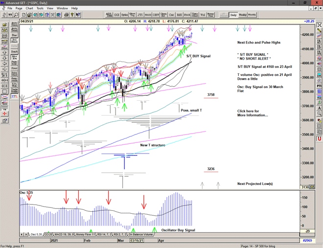 Chart of S&P 500 for 30 April 2021