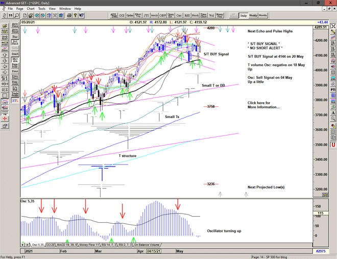 Chart of S&P 500 for 21 May 2021