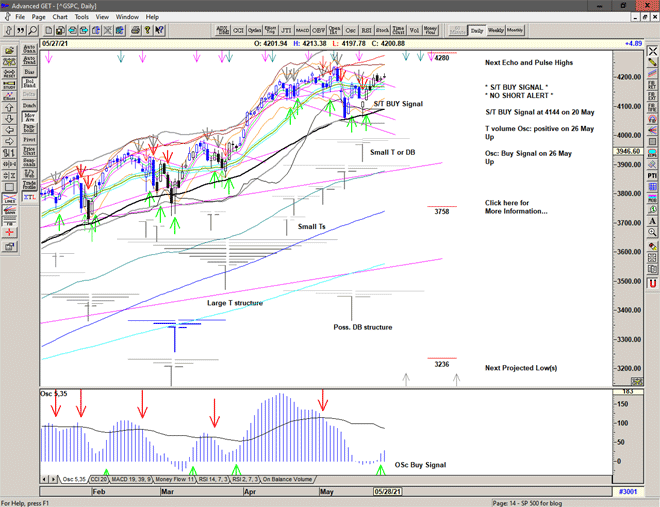 Chart of S&P 500 for 28 May 2021