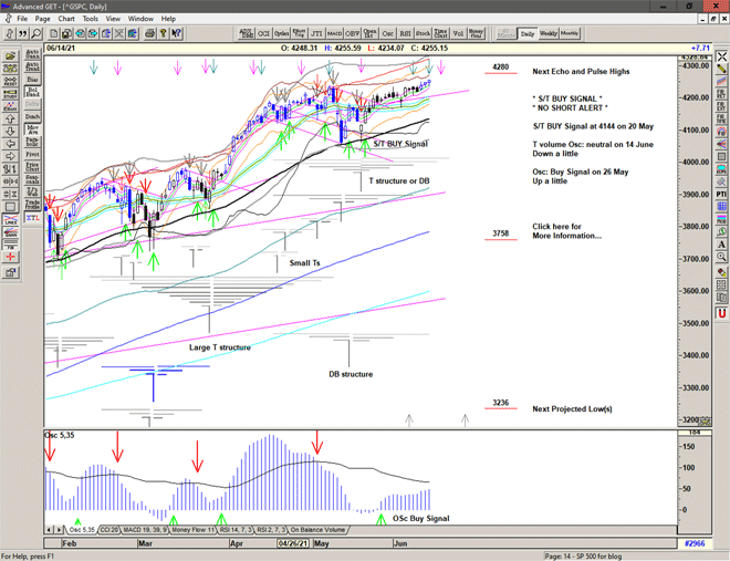 Chart of S&P 500 for 15 June 2021