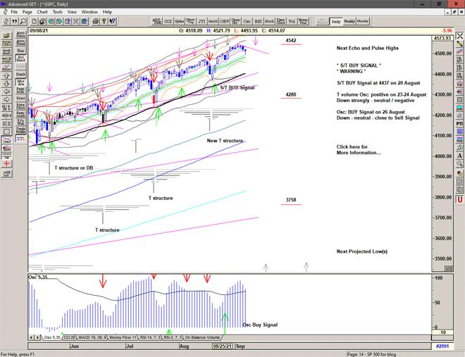 Chart of S&P 500 for 09 September 2021