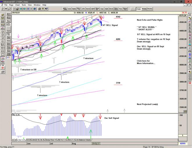Chart of S&P 500 for 13 September 2021
