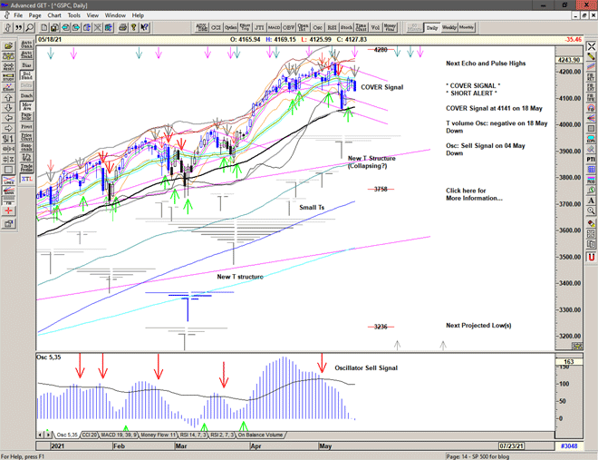 Chart of S&P 500 for 19 May 2021