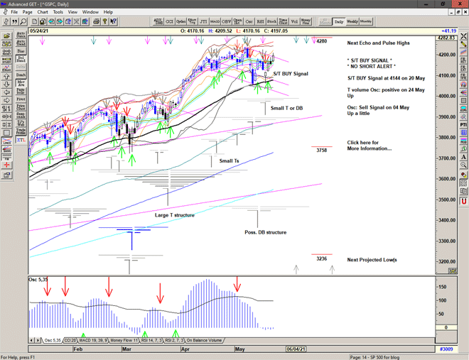 Chart of S&P 500 for 25 May 2021