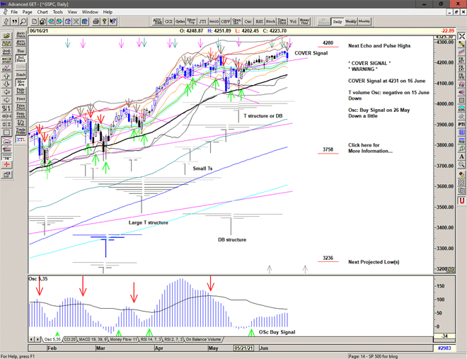 Chart of S&P 500 for 17 June 2021