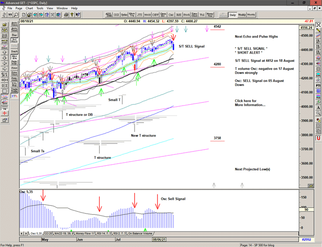Chart of S&P 500 for 19 August 2021