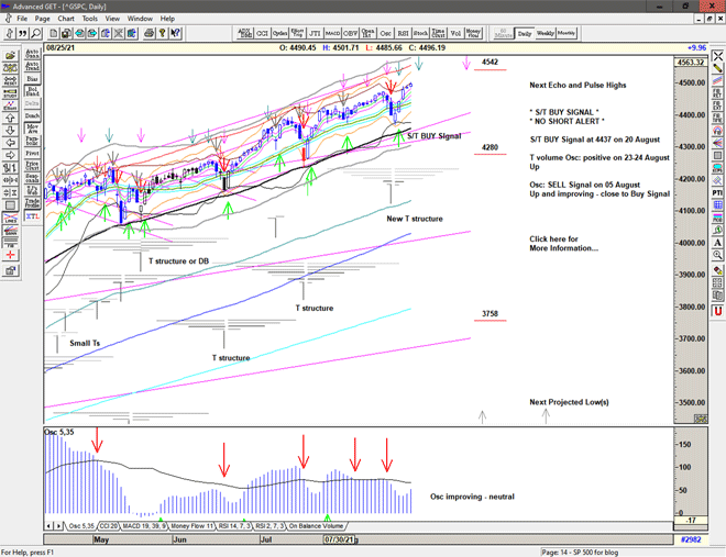 Chart of S&P 500 for 26 August 2021